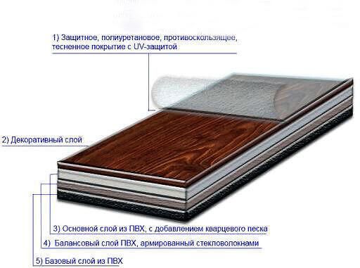 Рис. 2 Строение виниловой напольной плитки