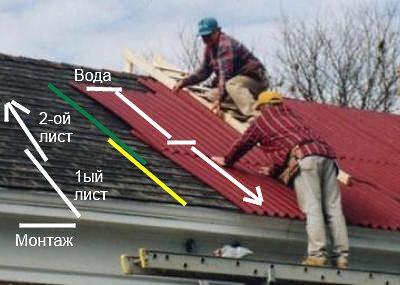 Схема крепления профнастила на крыше