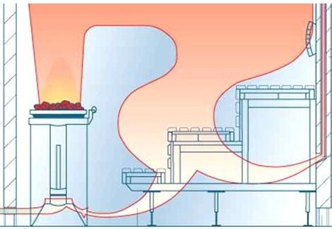 Схема распространения жара в бане