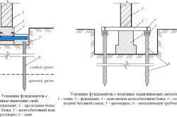 Использование винтовых свай для укрепления фундамента