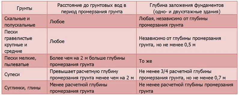 Таблица зависимости глубины фундамента от типа почвы.