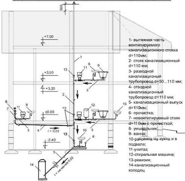 Схема внутренней канализации двухэтажного коттеджа
