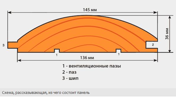 Схема строения панели блок хауса.