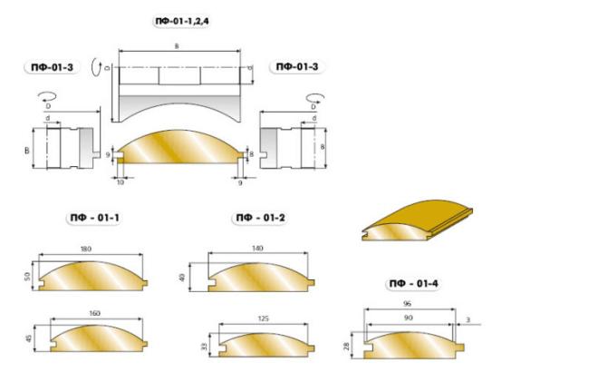 Схема размеров панелей блок хауса.