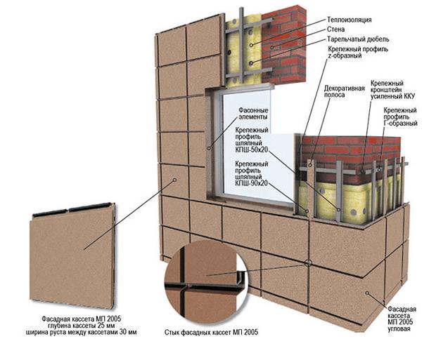 Так выглядят все слои вентилируемого фасада из металлокассет.