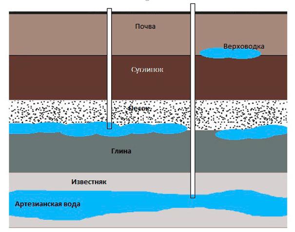 Схема залегания грунтовых вод в слоях грунта