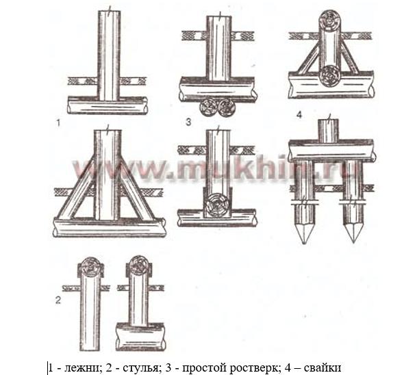 Конструкция деревянных стульев столбчатого фундамента.