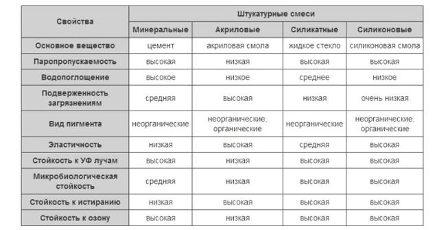Сравнительная таблица физических свойств различных декоративных штукатурных смесей