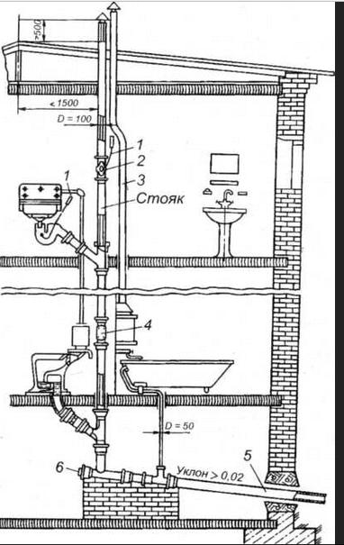 Расположение стояка канализации в доме