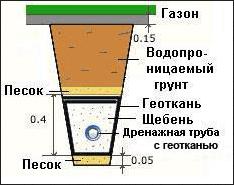 Схема разреза дренажа вокруг погреба.