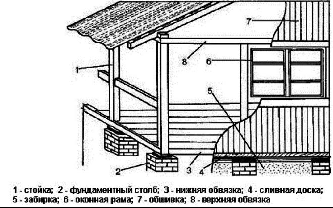 Схема каркаса веранды на столбчатом фундаменте.