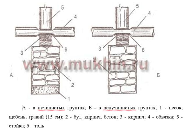 Конструкция каменных столбчатых фундаментов различных разновидностей.