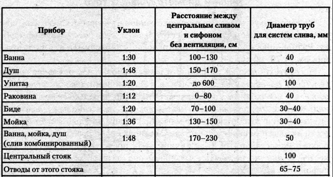 Нормативы укладки канализационных труб
