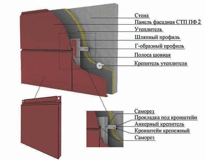 Схема монтажа металлокассет с закрытым типом крепления.