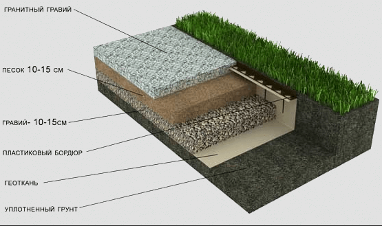 Схема слоев гравийной дорожки на даче.