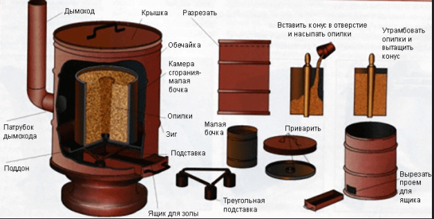Печка буржуйка длительного горения своими руками фото