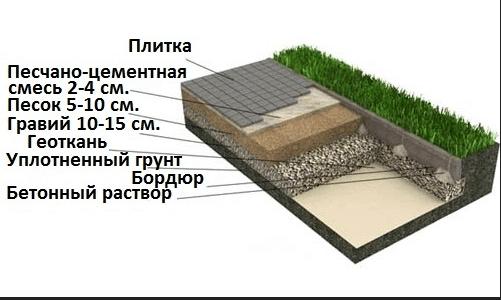 Схема пирога садовой дорожки из тротуарной плитки.