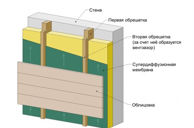 Схема всего «пирога» вентилируемого фасада.