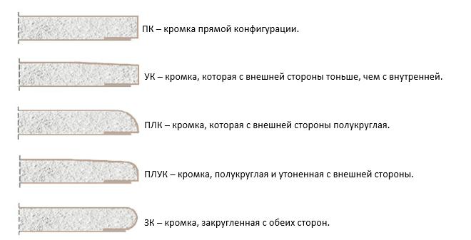 Типы кромок гипсокартона и их условная маркировка.