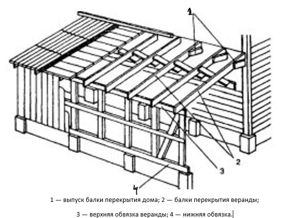 Схема монтажа каркаса веранды из брусков