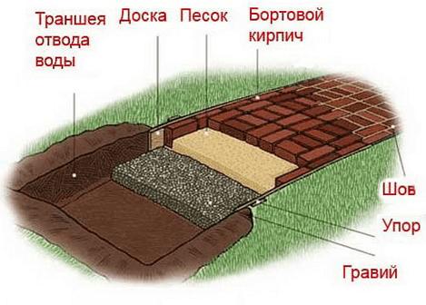Схема слоев кирпичной дорожки на даче.