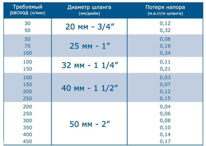 Таблица потерь на трение воды в шлангах при устройстве дачного фонтана