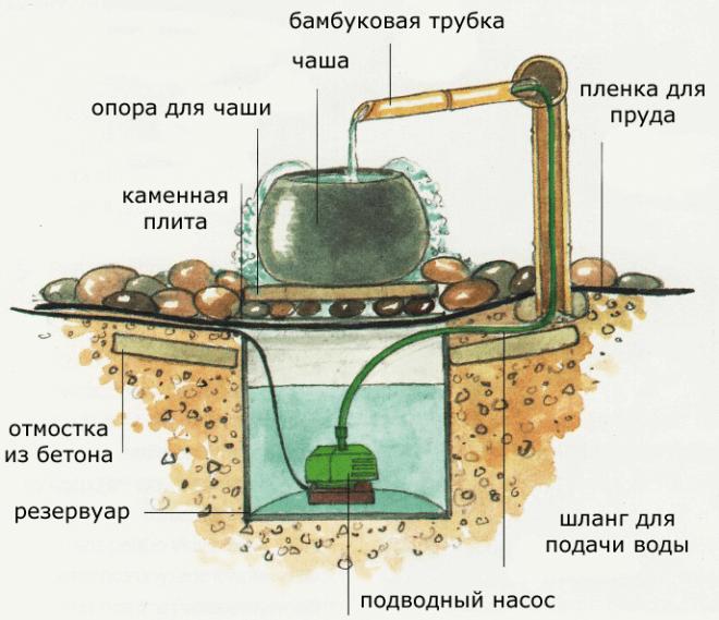 Цукубаи с принудительной циркуляцией воды электрическим насосом для фонтана.