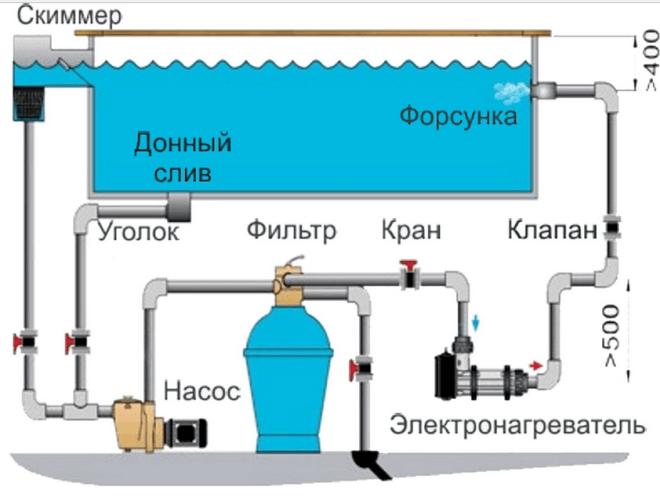 Сложная технологичная схема слива воды из пруда