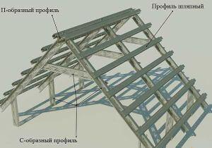 Основные функциональные элементы металлической стропильной системы