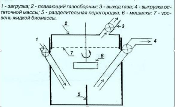 Конструкция биогазового генератора.