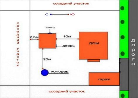 Схема расположения бани на участке.