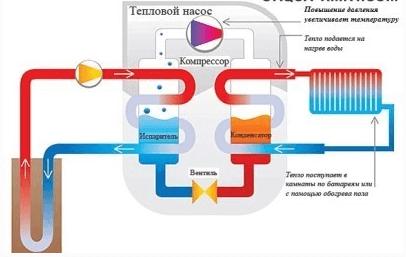 Схема работы теплового насоса «вода-вода».