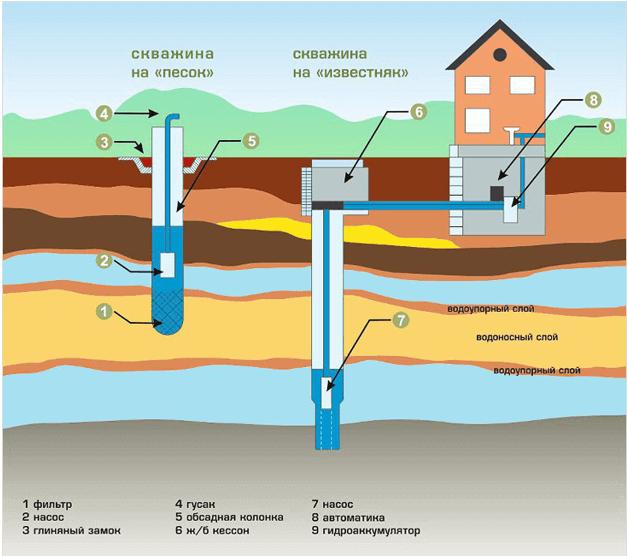 Примерная схема организации автономного водоснабжения для частного дома