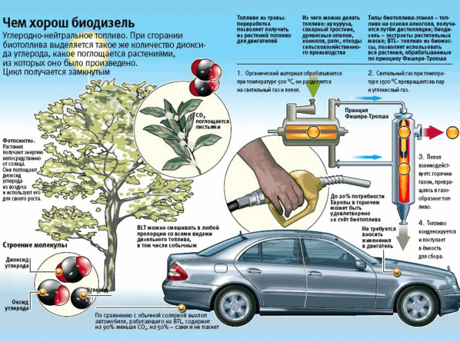 Использование биотоплива в мире