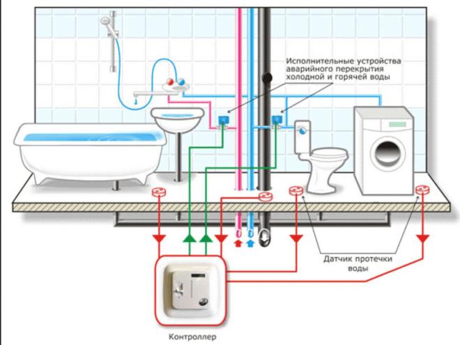 Схема расположения датчиков, контроллера и запирающих устройств автоматизированной системы «Аквасторож» в квартире или в частном доме