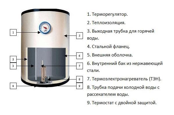 Схема устройства водонагревателя накопительного типа