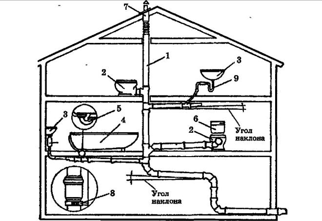 Схема внутренней канализации двухэтажного дома