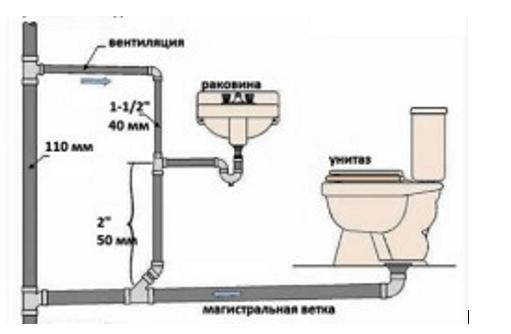 Схема коммуникаций в туалете