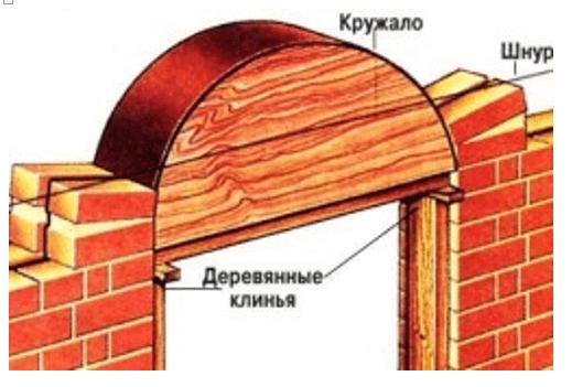 Схема установки полукруглой деревянной формы – кружала