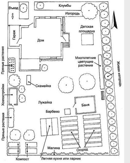 План можно рисовать подробно или схематически, но на нем обязательно должны в масштабе присутствовать: дом с указанием входа в него, другие хозяйственные постройки, дорожки, забор по периметру и так далее