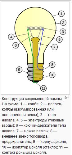 Устройство простейшей лампы накаливания