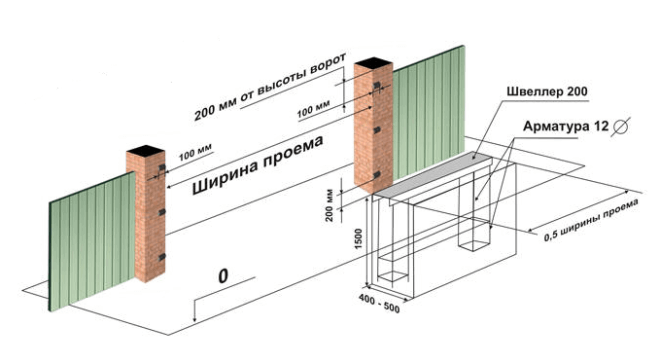 Схема бетонирования столбов для распашных ворот