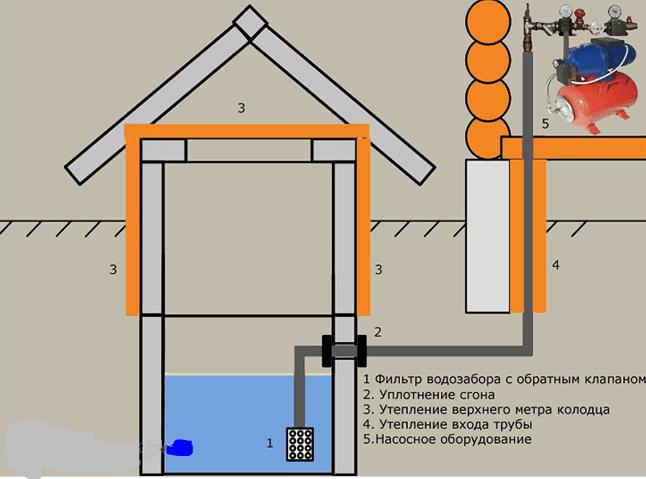 Схема водозабора из колодца