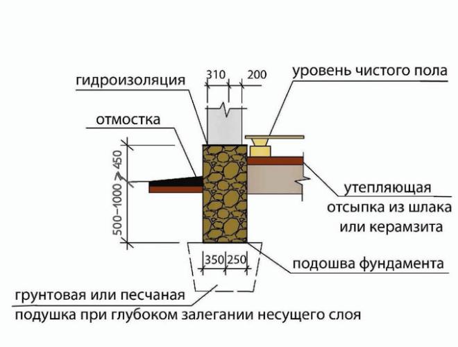 Схема слоев бутового фундамента