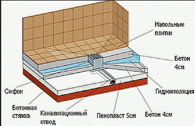 Душевую кабину своими руками в деревянном доме
