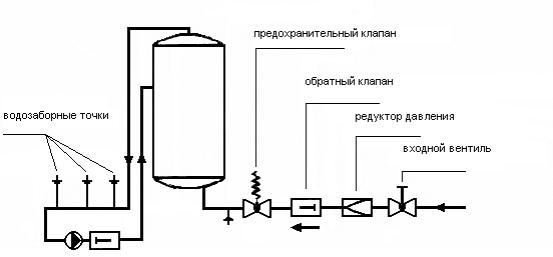 Схема подключения накопительного водонагревателя к внутриквартирному водопроводу