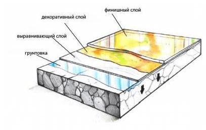 Послойный состав наливного пола с 3 D эффектом