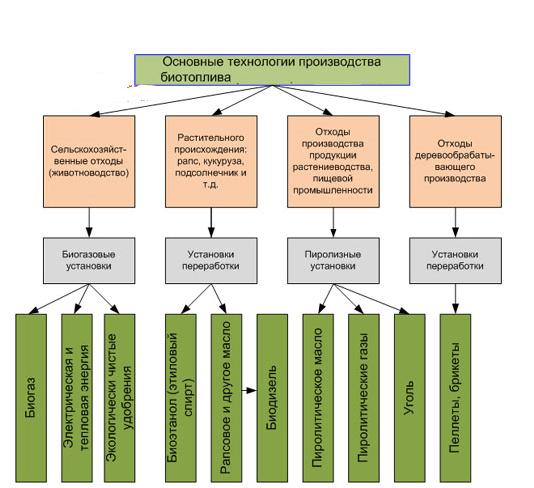 Основные технологии производства биотоплива