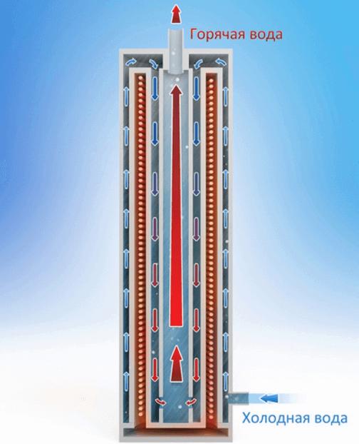 Схема нагрева жидкости в индукционном котле отопления