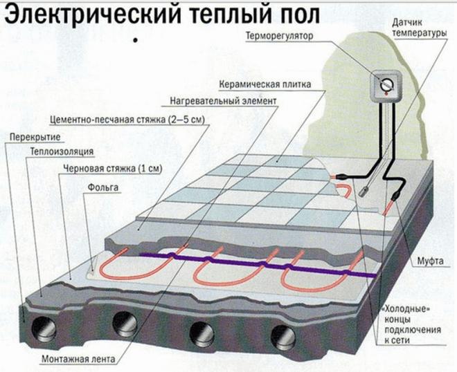 Схема устройства системы электрического теплого пола